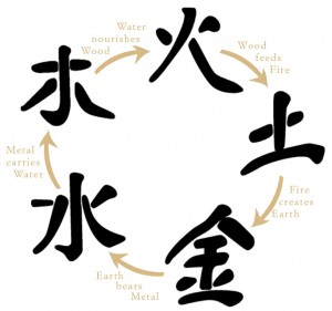 5 Chinese Elements